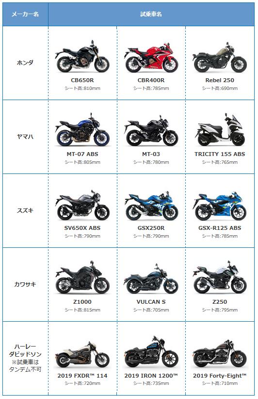 大阪モーターサイクルショー2019試乗車種