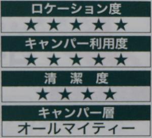 五段階評価 引用元:北海道キャンピングガイド2020 p83